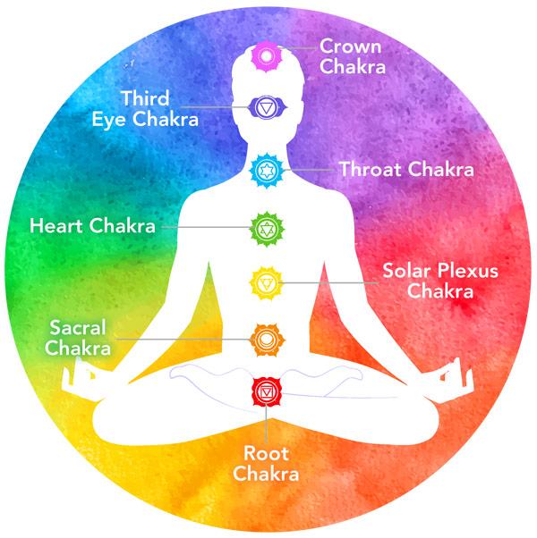 Reiki Chakras Chart